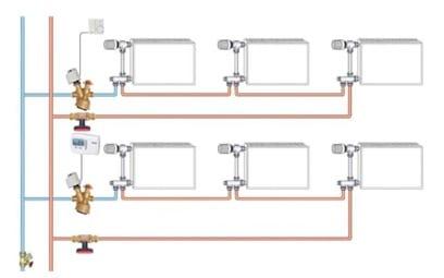 Einrohr-Heizung hydraulisch abgeglichen
