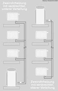 Zweirohr-Heizung hydraulisch abgeglichen