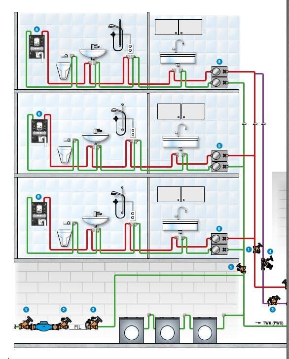 Trinkwasseranlage hydraulisch abgeglichen